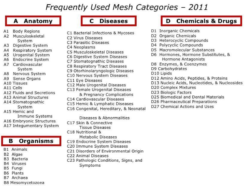 PubMed专题:(番外篇)MeSH搜索-sci666