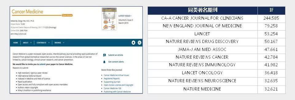 Cancer Medicine IF值超过3分且录稿上线速度快的肿瘤学期刊-sci666
