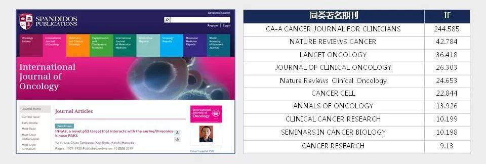 InternationalJournal of Oncology接受率高的肿瘤学3分SCI期刊-sci666