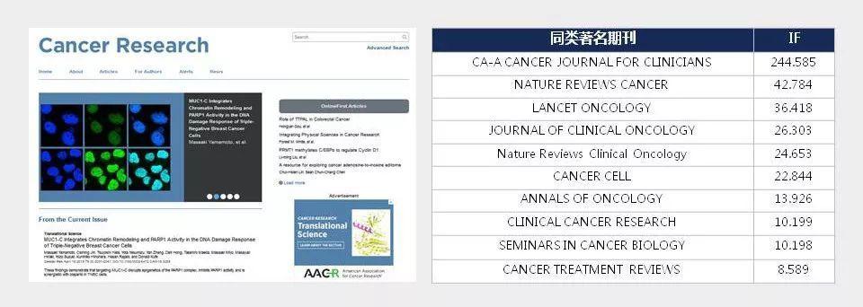 Cancer Research 肿瘤学顶级科研人员必投的9分SCI期刊!-sci666
