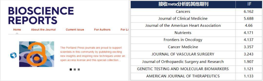 Bioscience Reports接收meta分析的分子生物学sci期刊-sci666