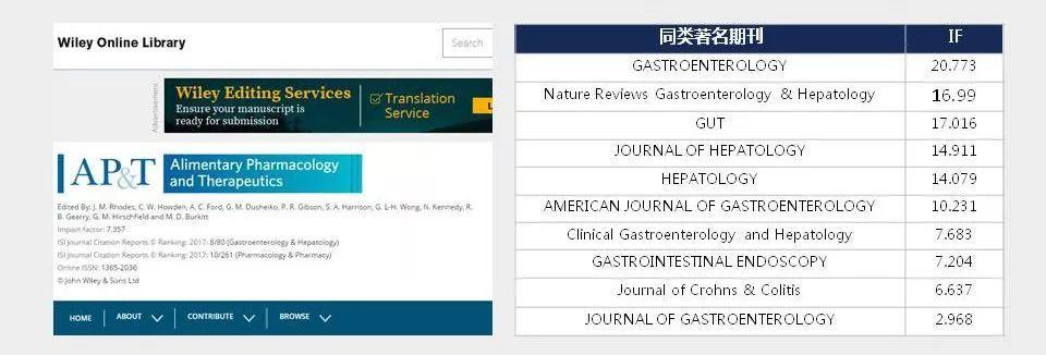 Alimentary Pharmacology & Therapeutics接收论著综述和Meta分析+不收版面费-sci666