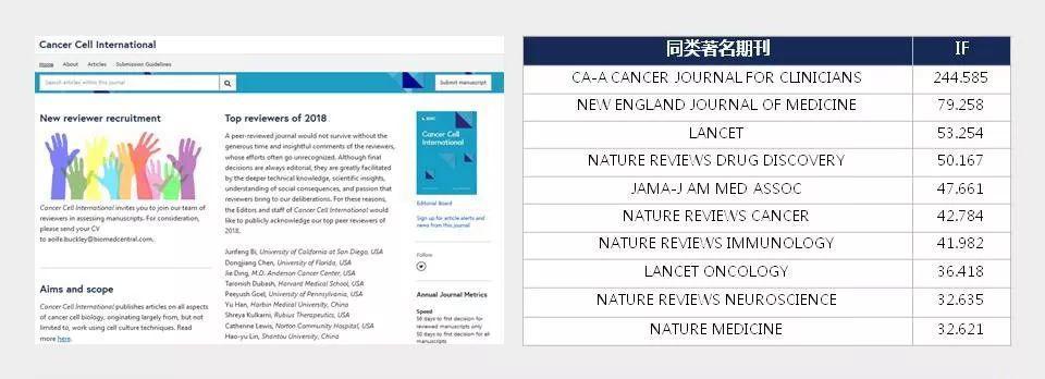 Cancer Cell International一本国人发文占比高达70%的3分肿瘤学神刊-sci666