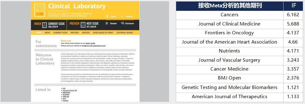 Clinical Laboratory没有版面费可投Meta分析的SCI-sci666