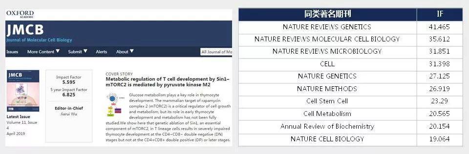 Journal of Molecular Cell Biology自引率低、国人占比高的无版面费国产SCI期刊-sci666
