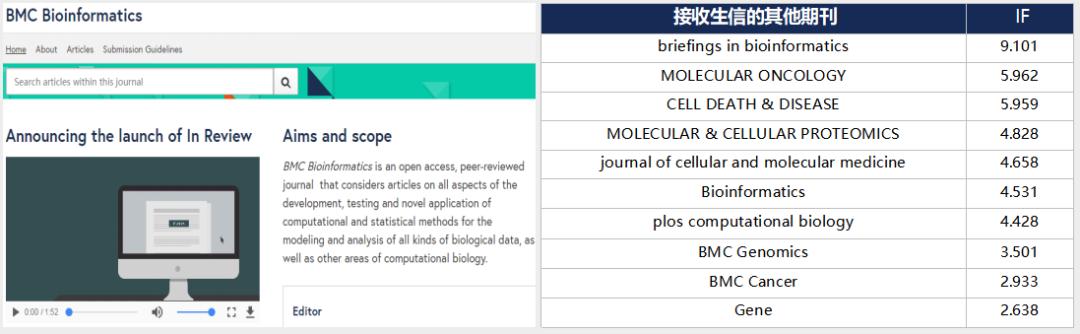 2-3分生信文章首选BMC Bioinformatics-sci666
