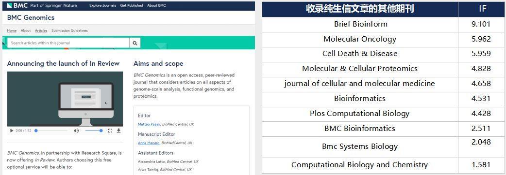 BMC旗下BMC Genomics喜欢接收生信文章-sci666