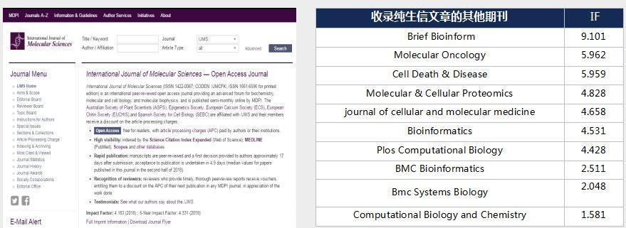 international journal of molecular sciences平均两个月可接受