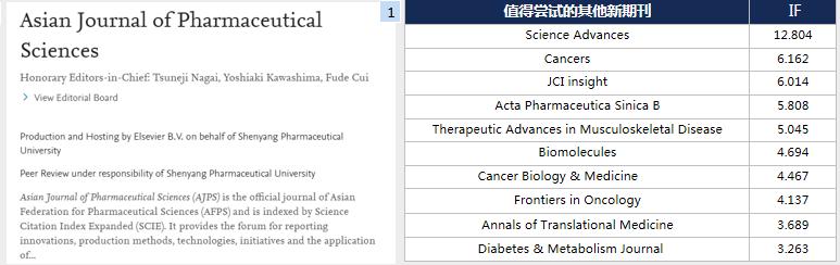 Asian Journal of Pharmaceutical Sciences影响因子4分的药学高接受率期刊-sci666