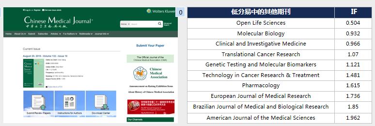 Chinese Medical Journal影响因子1分的国产SCI,接收率约46.25%
