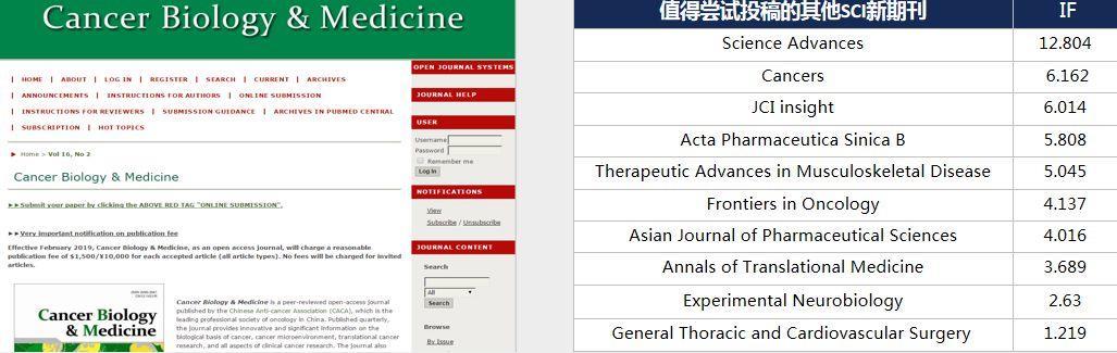 CANCER BIOLOGY & MEDICINE国内肿瘤学第一的期刊
