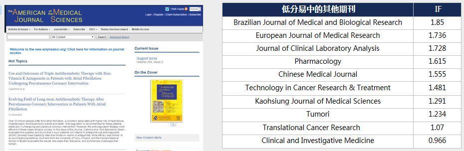 American Journal of the Medical Sciences接收率高但版面费贵