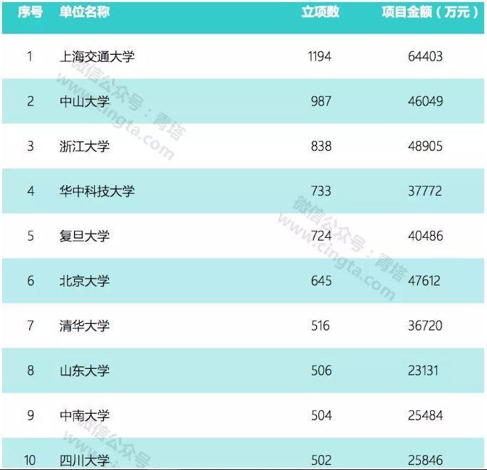 上海交大的国自然多年来位居全国第一,又连续发表NEJM、JAMA、Science及Cell-sci666