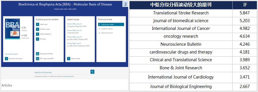 biochimica et biophysica acta-molecular basis of disease影响因子4分 无版面费