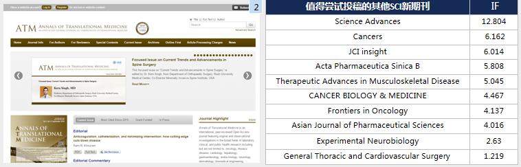 Annals of Translational Medicine影响因子3分,接收率高达75%-sci666