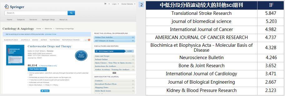 Cardiovascular Drugs and Therapy心血管类影响因子4分杂志接收率高-sci666