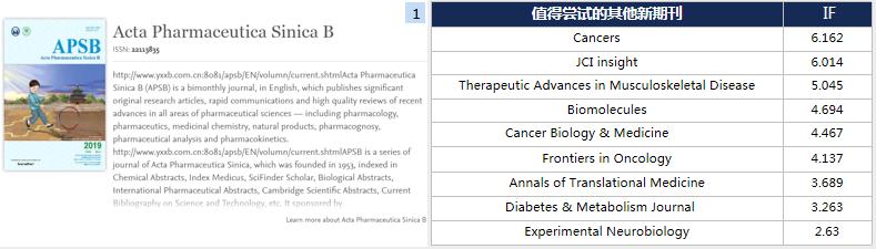 Acta Pharmaceutica Sinica B国产药学期刊影响因子5分且无版面费