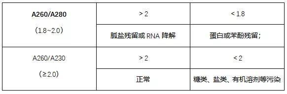 确保PCR实验成功的几个重要因素