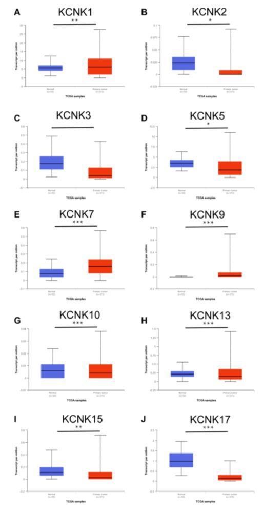 文献解读:肝癌蛋白家族预后分析-sci666