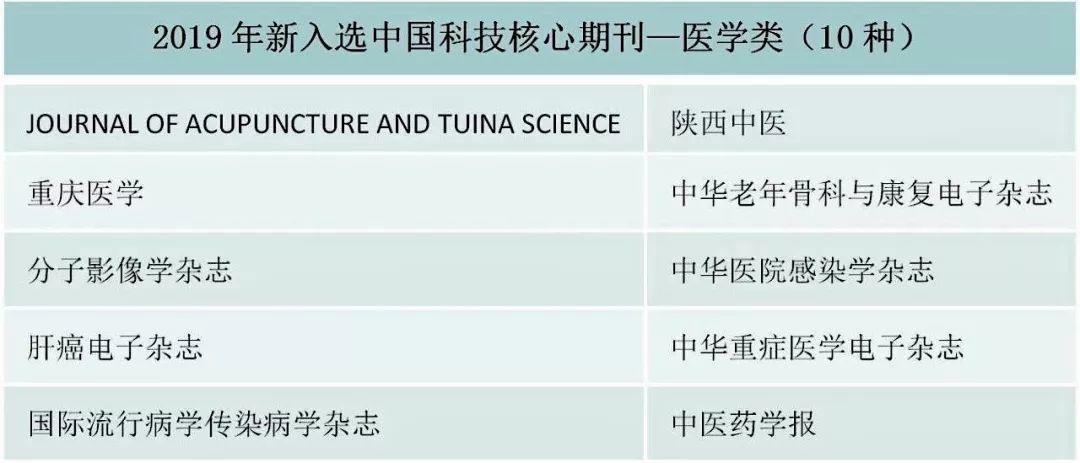 最新科技核心医学类期刊目录(2019-2020年版中国科技核心期刊)-sci666