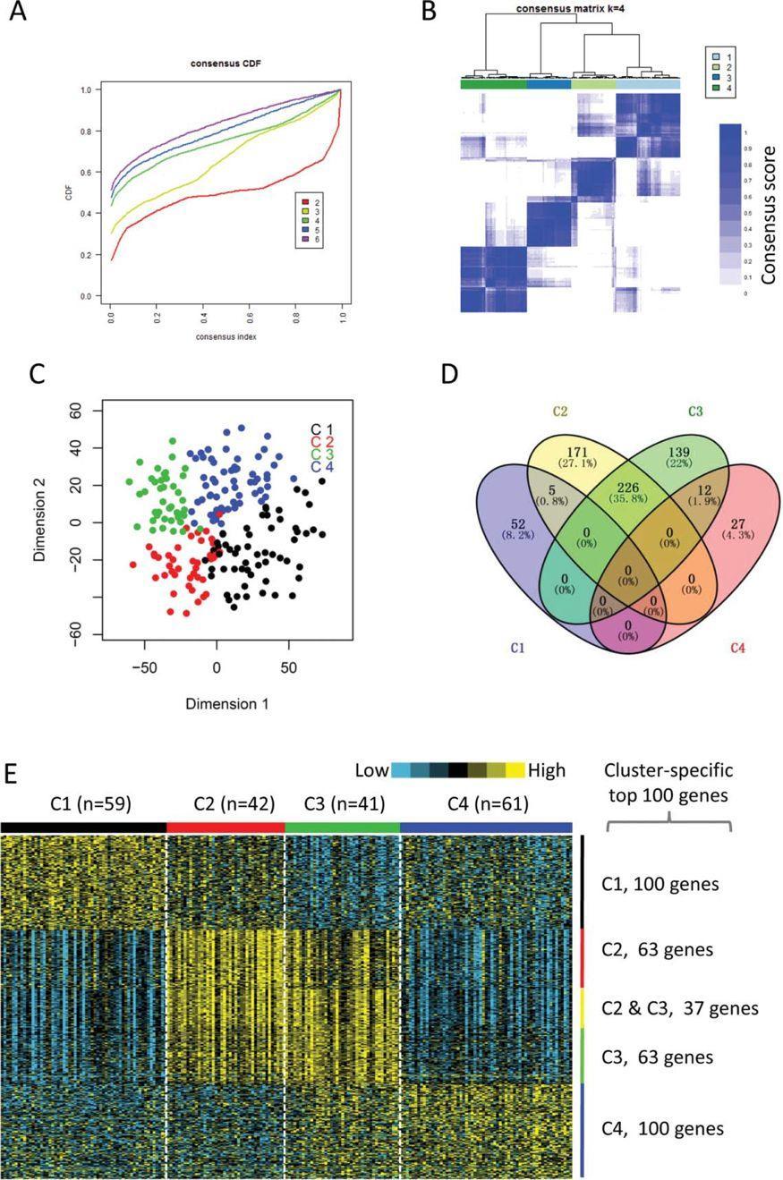 文献解读:TCGA作测试集 GEO作验证集的免疫分子分型-sci666
