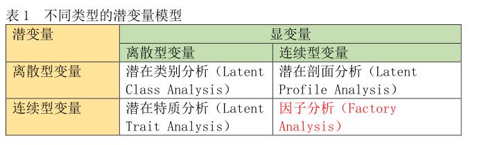 白话统计学15—因子分析与信度分析-sci666