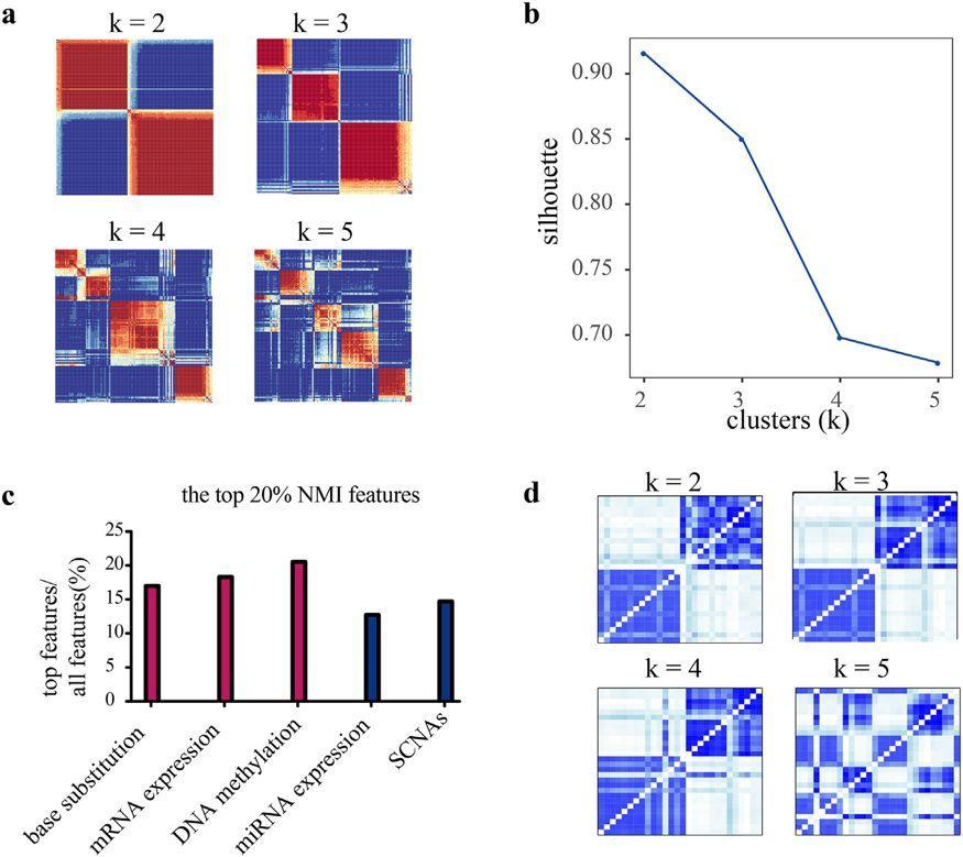 文献解读:多组学整合药物预测如何发6分SCI的?-sci666