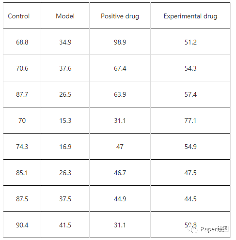 Graphpad做单因素方差分析步骤详解-sci666