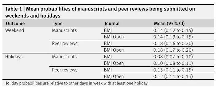 通过提交手稿和同行评审的时间总结科研人员的工作时间规律