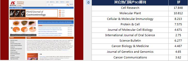 World Journal of Gastroenterology影响因子3分的胃肠肝病学期刊-sci666