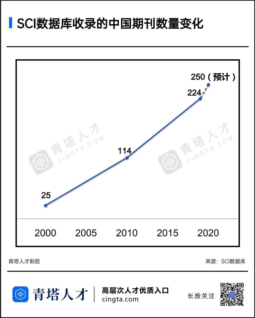 2020年SCI新收录了27本国产期刊(附名单)-sci666