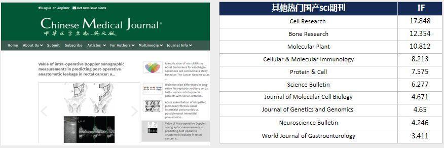 Chinese Medical Journal 影响因子1.5分 中华医学会会刊