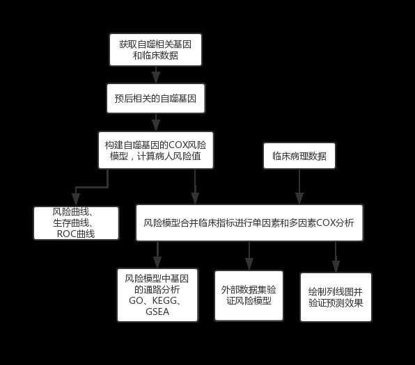 文献解读:高分纯生信分析自噬预后模型文章-sci666