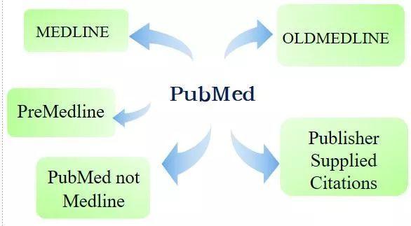 利用新版PubMed挖掘医学、药学研究信息方法