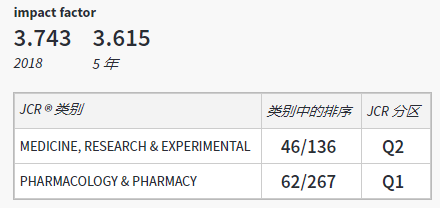 Biomedicine & Pharmacotherapy影响因子3.7分 中科院2区期刊