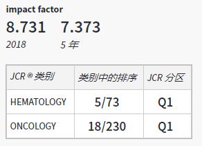 Journal of Hematology&Oncology即时影响因子11.1分 中科院1区