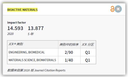 Bioactive Materials 2021年影响因子(JCR2020)14.593分 中科院1区