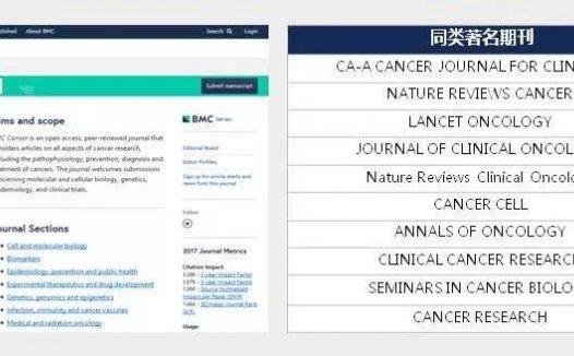 BMC cancer 热门的3分肿瘤学SCI期刊,但着急毕业的博士请慎重!