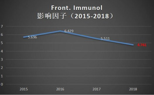Frontiers in Immunology发文量大,IF稳健,值得关注