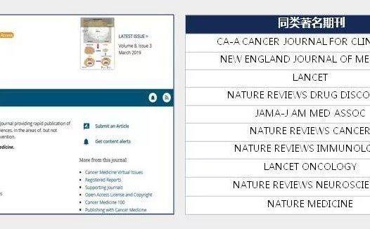 Cancer Medicine IF值超过3分且录稿上线速度快的肿瘤学期刊