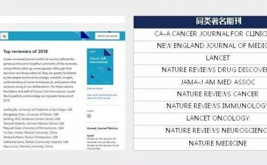 Cancer Cell International一本国人发文占比高达70%的3分肿瘤学神刊