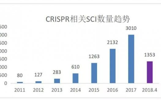 CRISPR功能基因筛选:不做分子机制就发CNS