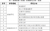 2020 年中国博后基金指南发布