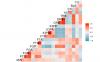 ggcorr包完成数据相关性热图计算和展示