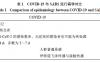 中医药治疗人类高致病性冠状病毒SARS-CoV-2与SARS-CoV感染的思考
