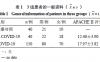 血清hs-CRP、IL-6、PCT对新型冠状病毒肺炎患者的诊断及预后评估的临床意义
