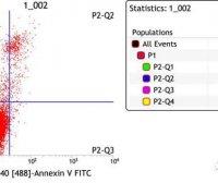 细胞培养方法(九):流式细胞术检测细胞凋亡