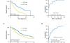 文献解读:肿瘤预后分析结合qRT-PCR实验证实