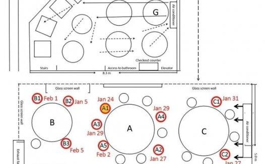 顶刊分析饭店空调导致10人感染新冠肺炎