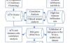 文献解读:m6A+免疫浸润